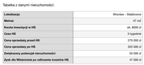 tabelka z danymi nieruchomości we Wrocławiu
